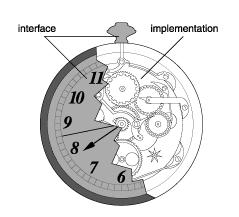 An API is an interface
