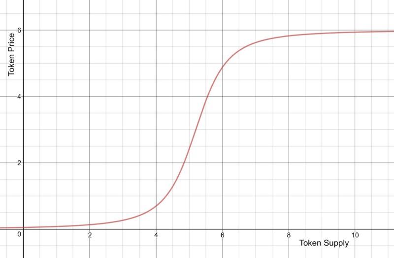 Bonding curve parameters