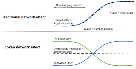 Early utility is supported by its financial utility
