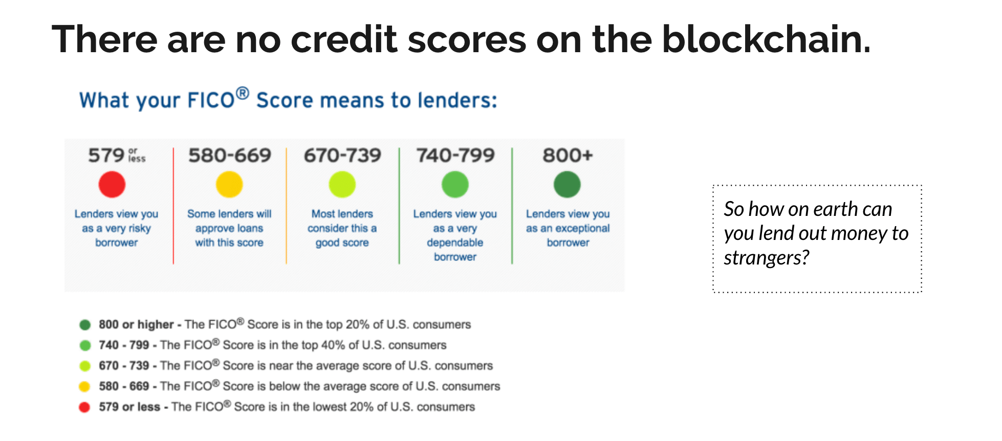 There are no credit scores on the blockchain