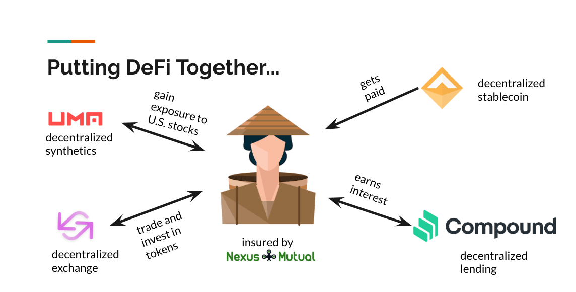 Putting DeFi together