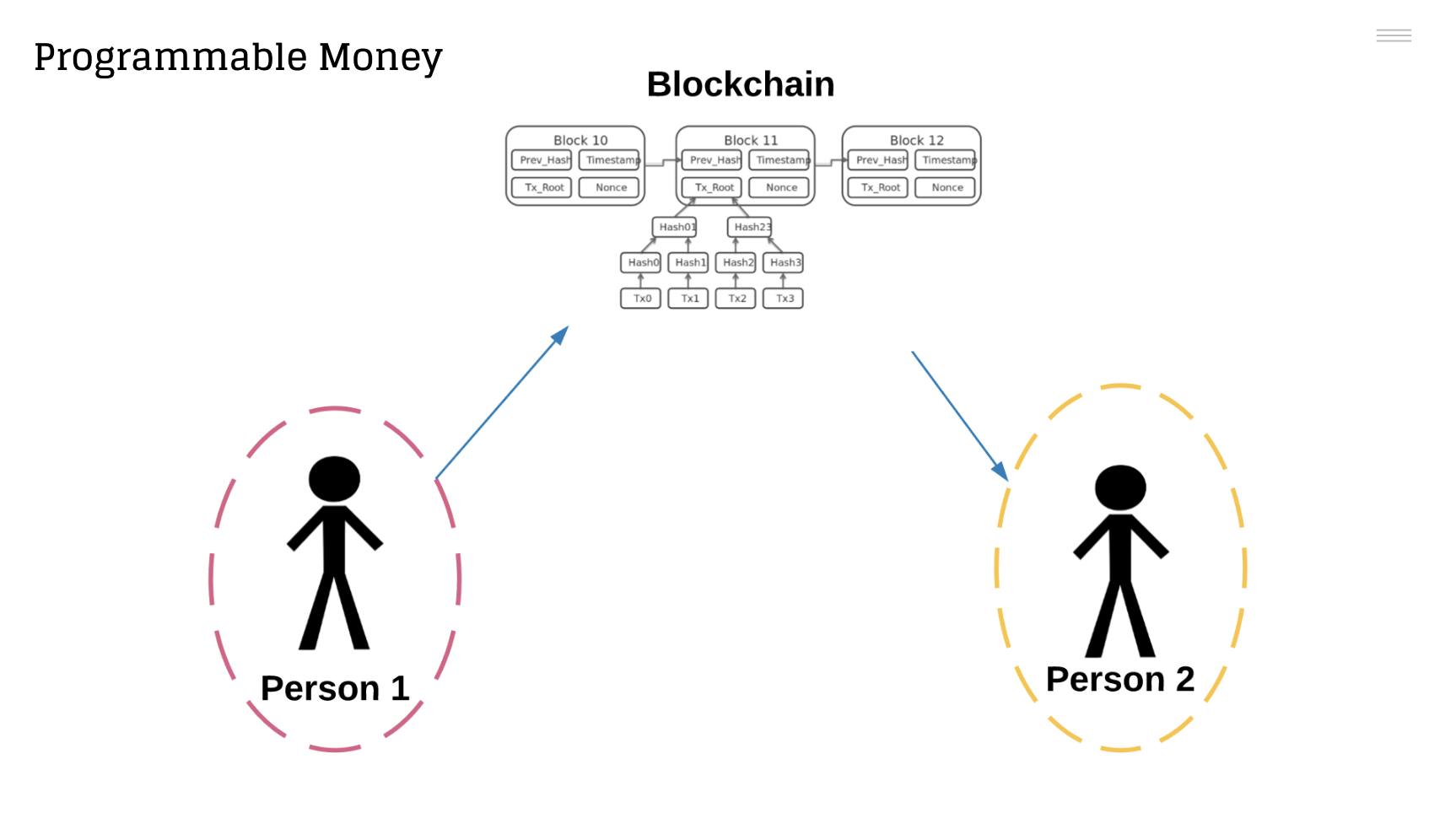 Programmable money is trustless, powered by smart contracts