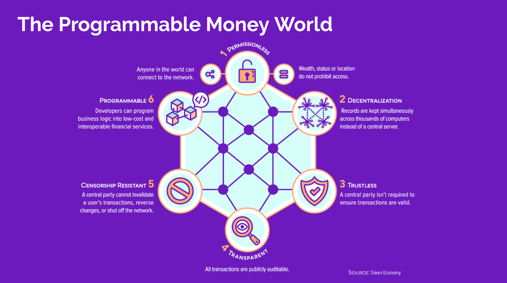 The programmable money world