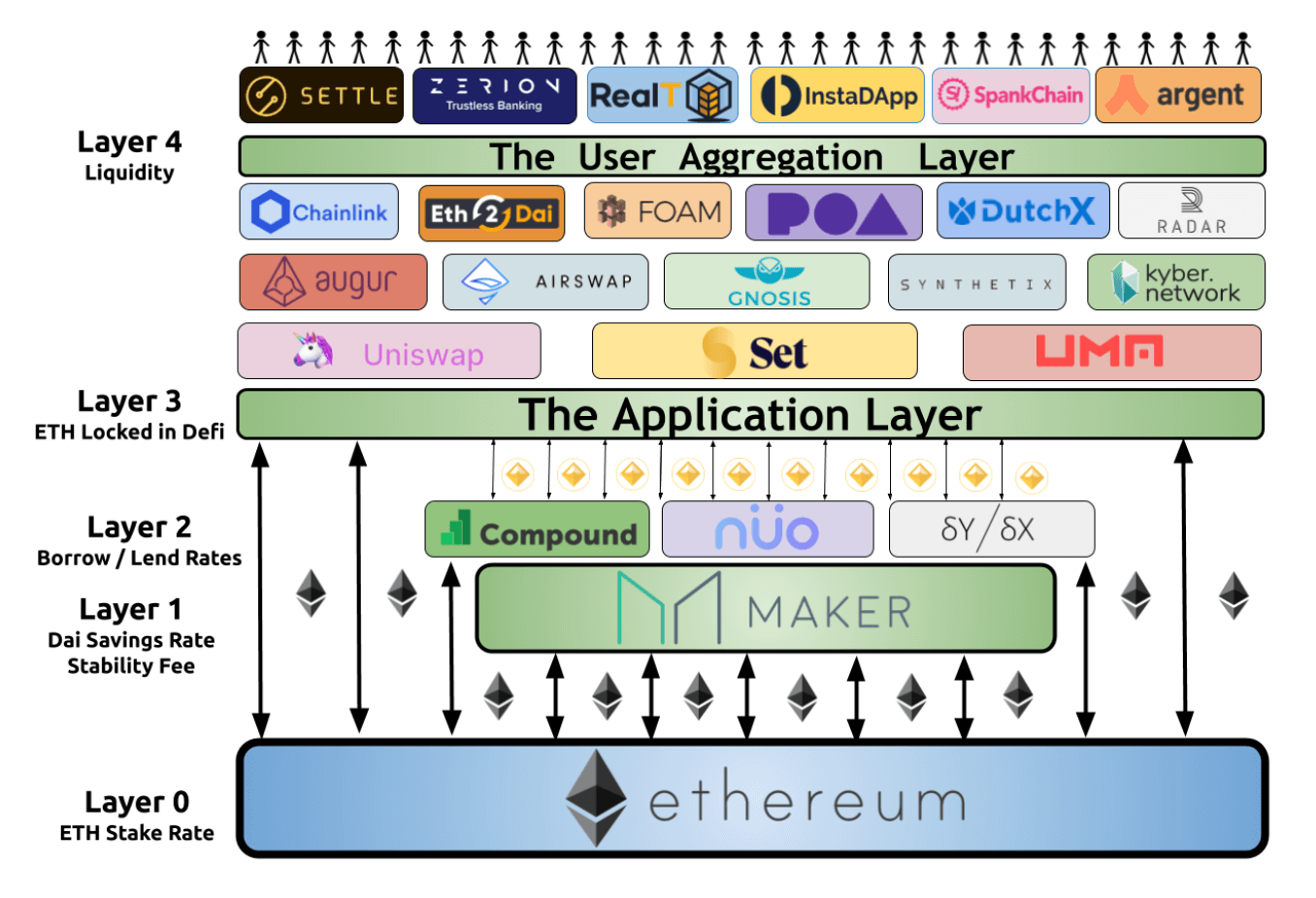 Ethereum: The Digital Finance Stack