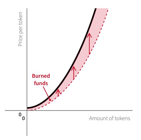 Sponsored burning